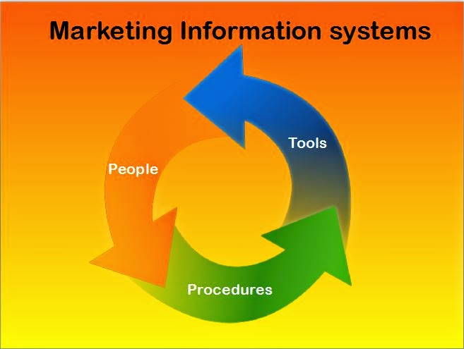 سیستم اطلاعات بازاریابی (MIS)