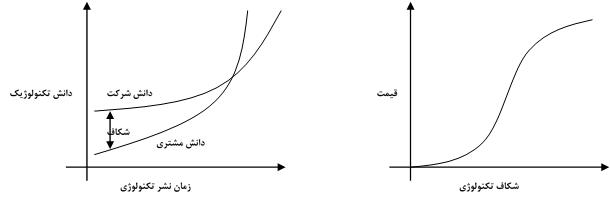 نمودار رابطه قیمت با شکاف تکنولوژیک