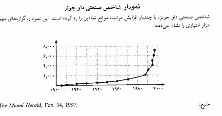نمودار شاخص صنعتی داو جونز