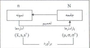 رابطه نمونه با جامعه آماری