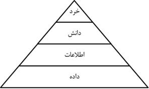 سلسله مراتب دانش