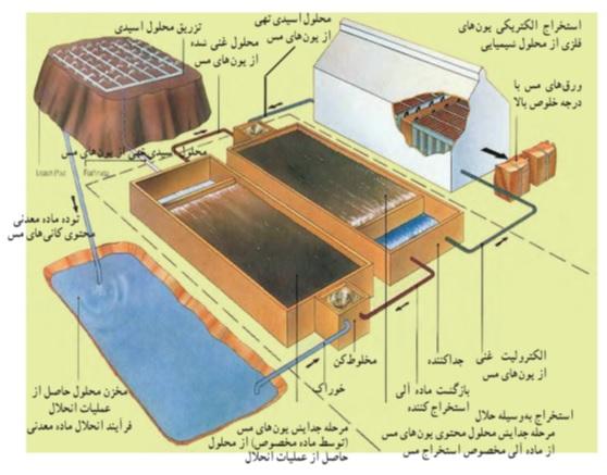 شکل 1- مراحل استخراج فلز مس به روش هیدرومتالورژی