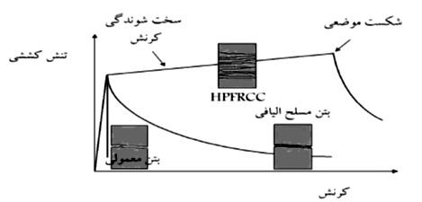 مقايسه رفتار كششي بتن معمولي، بتن اليافي و HPFRCC